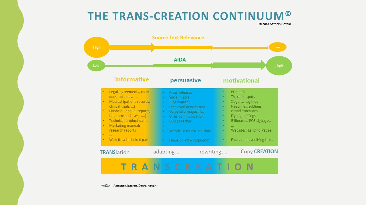 The Transcreation Continuum by Nina Sattler-Hovdar
